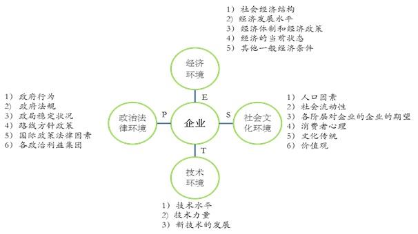 金属铅项目宏观条件分析